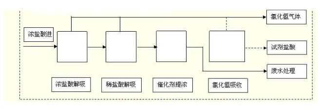 盐酸解析系统中鑫博奥石墨盐酸解析塔的工艺流程